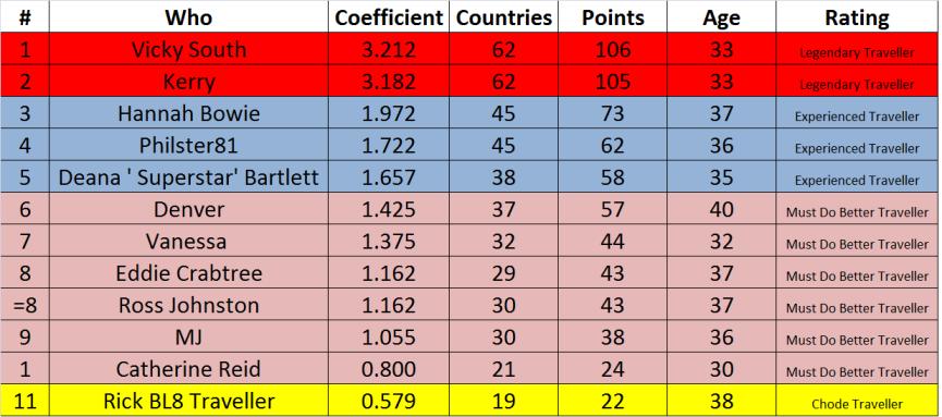 FCC League Table 18.11.18